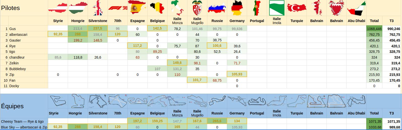 [2020] Formula Bet World Championship  - Page 14 Scree132