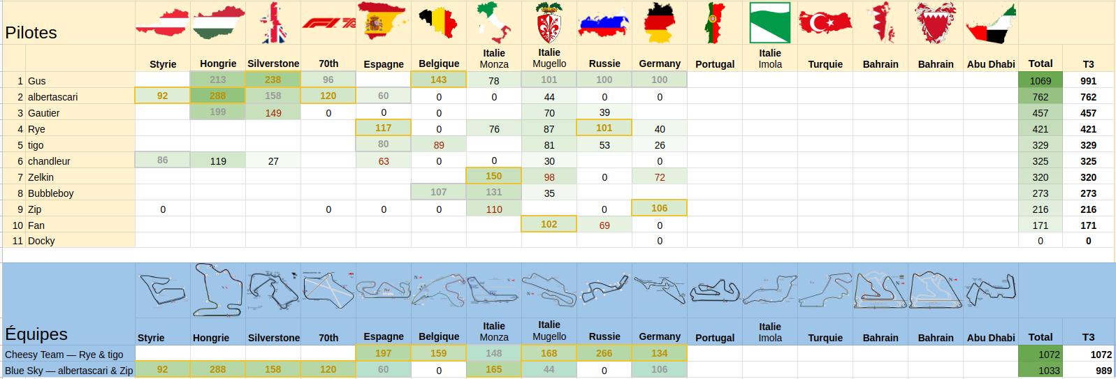 [2020] Formula Bet World Championship  - Page 14 Scree136