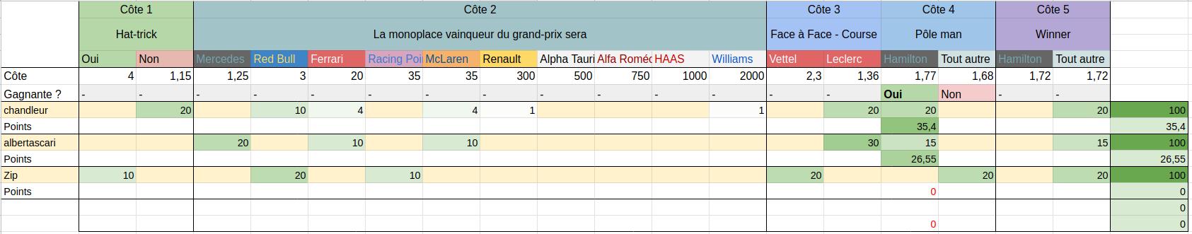 [2020] Formula Bet World Championship  Screen18