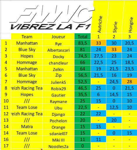 [FMWC] Topic du championnat 2020 - Page 6 Screen30