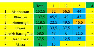 [FMWC] Topic du championnat 2020 - Page 6 Screen31