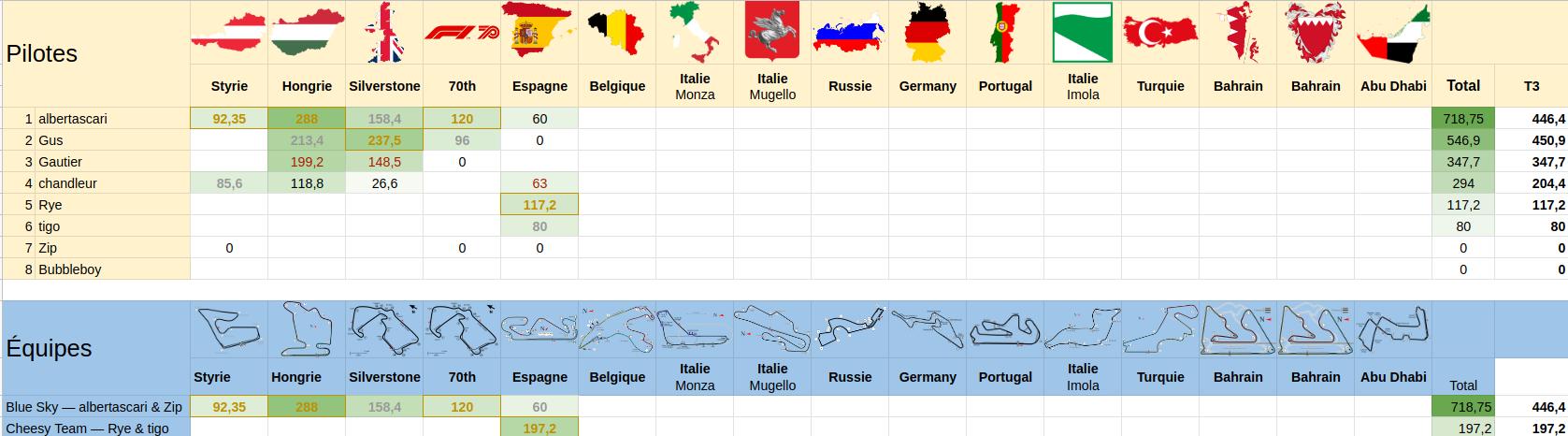 GP DE BELGIQUE-Formula 1 Rolex Belgian Grand Prix 2020 - Page 3 Screen66