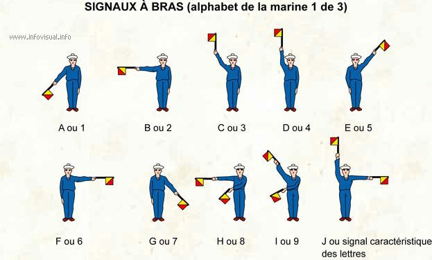 signaux a bras a la marine 070_si10