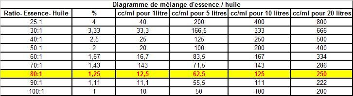 MELANGE ESSENCE / HUILE Ratio10