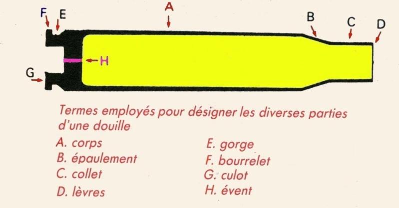 Rappel de designations Projectile, Douille Etui_f10