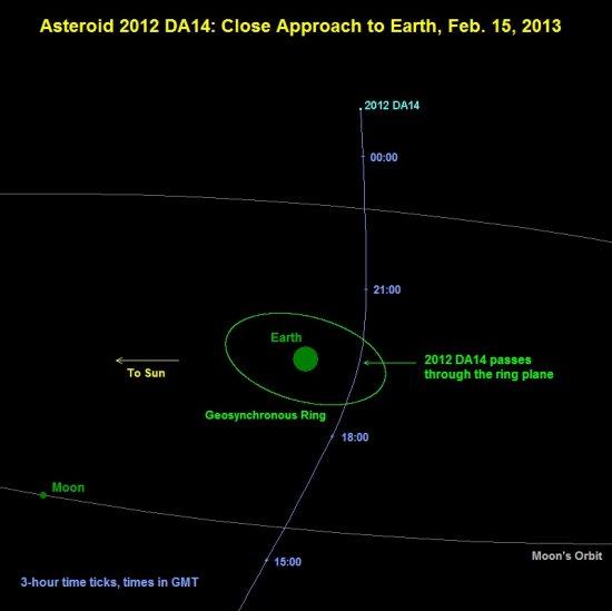 Actualités spatiales (2012 à 2014) - Page 2 2012da10
