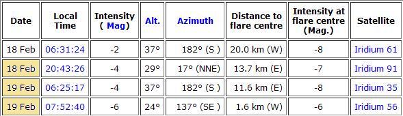 Observation samedi 18 février 2012 Flare19