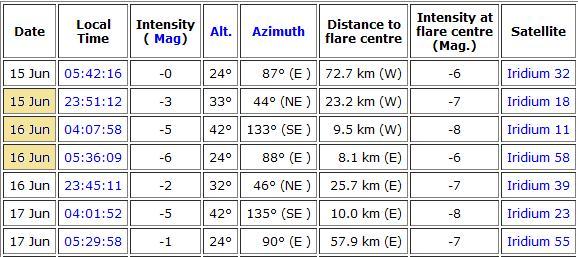 Observation vendredi 15 juin 2012 Flare27