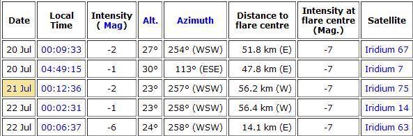Observation vendredi 20 juillet 2012 Flare28