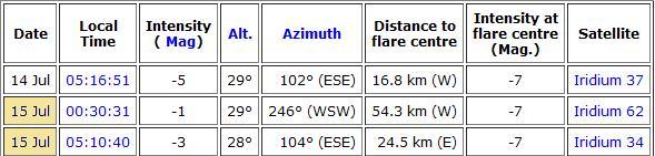 Observation samedi 14 juillet - spéciale occultation Flare_27