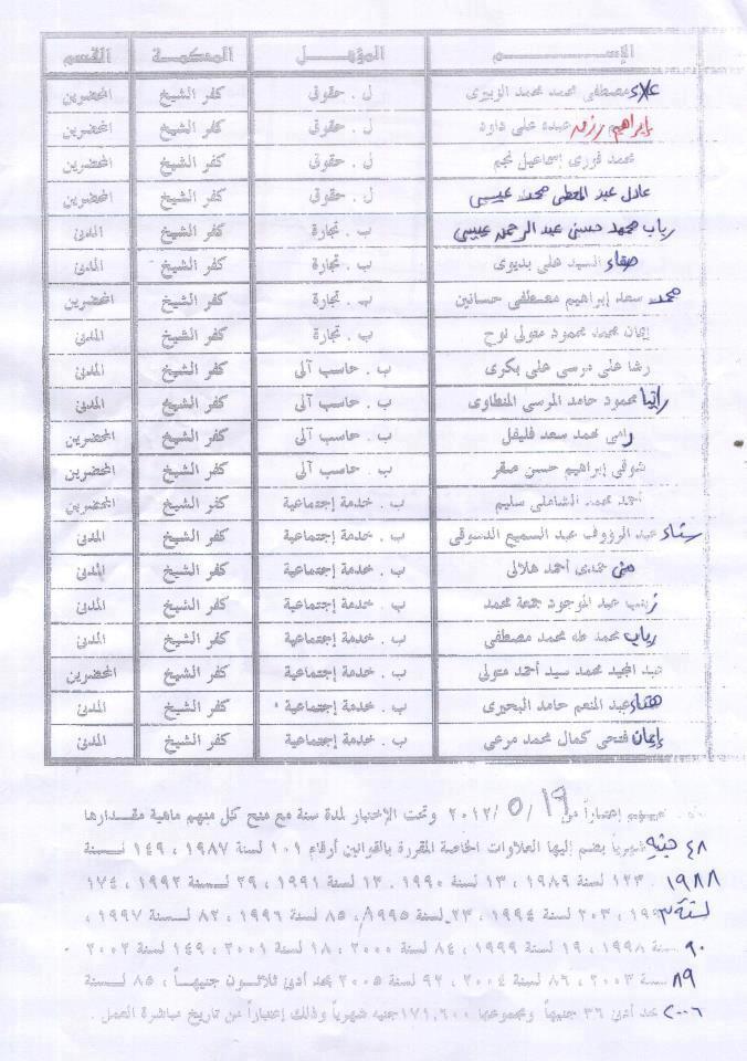 ظهور نتيجة اعلان رقم 2 لسنة 2011 وظائف خالية بالمحاكم   52147710
