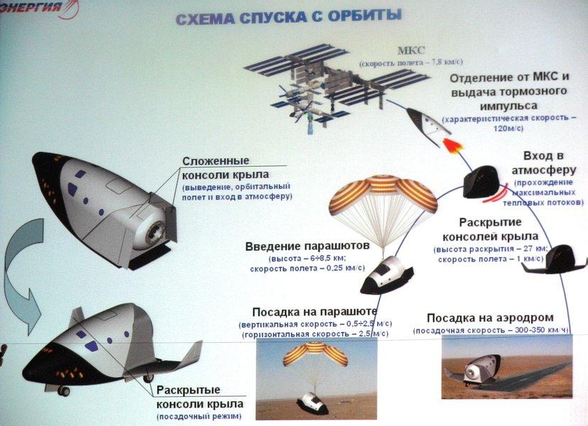 Détails sur le futur vaisseau russo-européen Hyp610