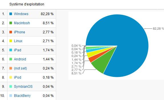 [Forum] Quelques stats sur FCS Aaa45