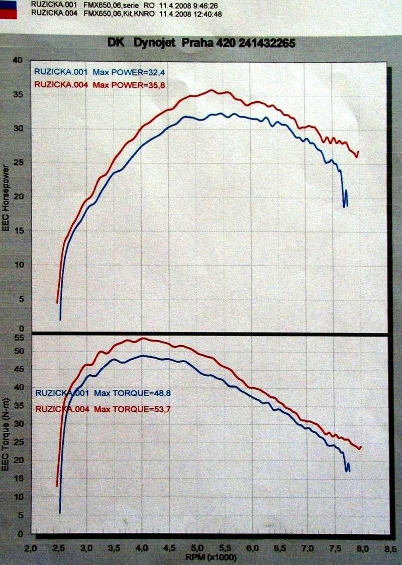 Moj tuning (K&N vzduchovy filter + Dynojet Stage 2) Graf_f10