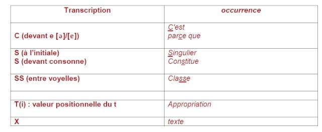 Synthèse de français pour vous entraîner Exo_110