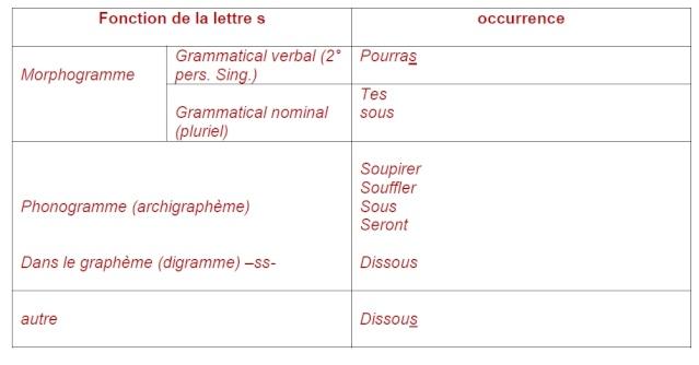 Synthèse de français pour vous entraîner Exo_210