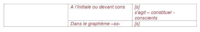 Synthèse de français pour vous entraîner Exo_3a10