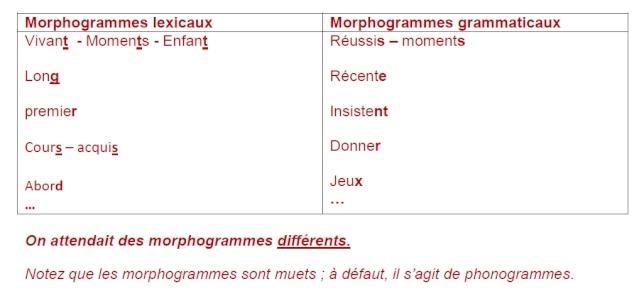 Synthèse de français pour vous entraîner Exo_410