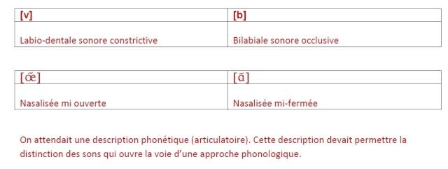 Synthèse de français pour vous entraîner Exo_510