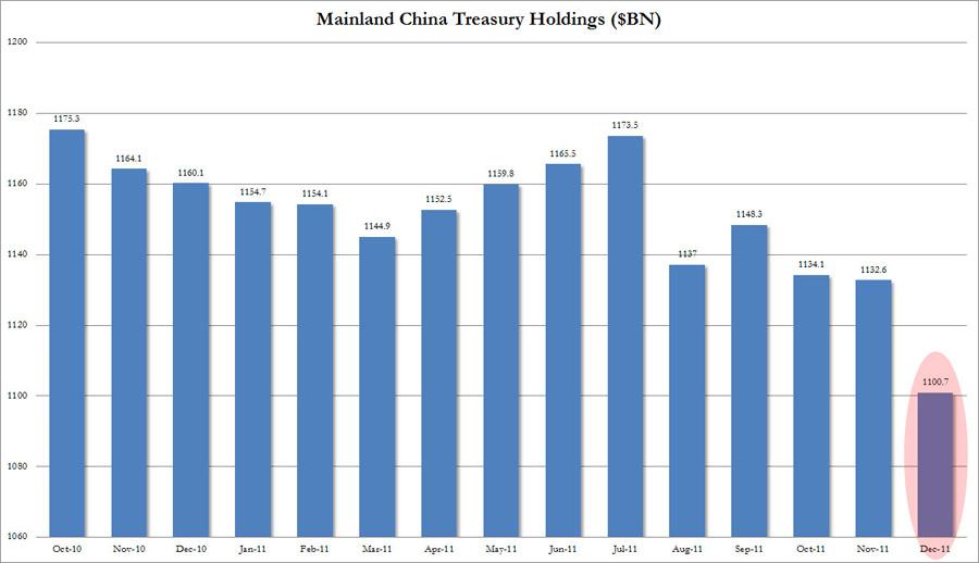 Bons du trésor US /détenteurs étrangers  China210