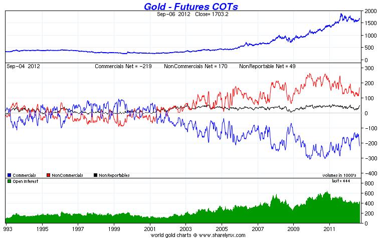 cours de l'or / anomalies sur la formation des prix de l'or  / études statistiques Cot_go10