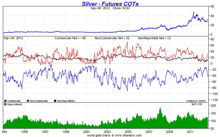 cours de l'or / anomalies sur la formation des prix de l'or  / études statistiques Cot_si10