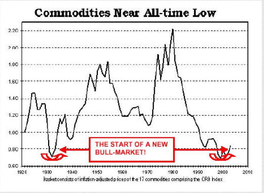 cours or , pétrole et dollar /ratio or pétrole- gold oil ratio  Crb10