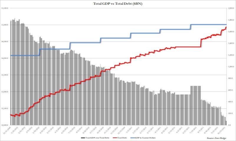 dette usa - infos et graphs en continu  Debt_o10