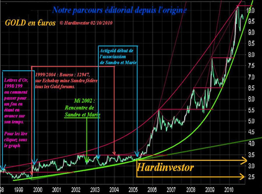 Notre parcours or-argent métal et métauxprécieux depuis 1998 Fnotre10