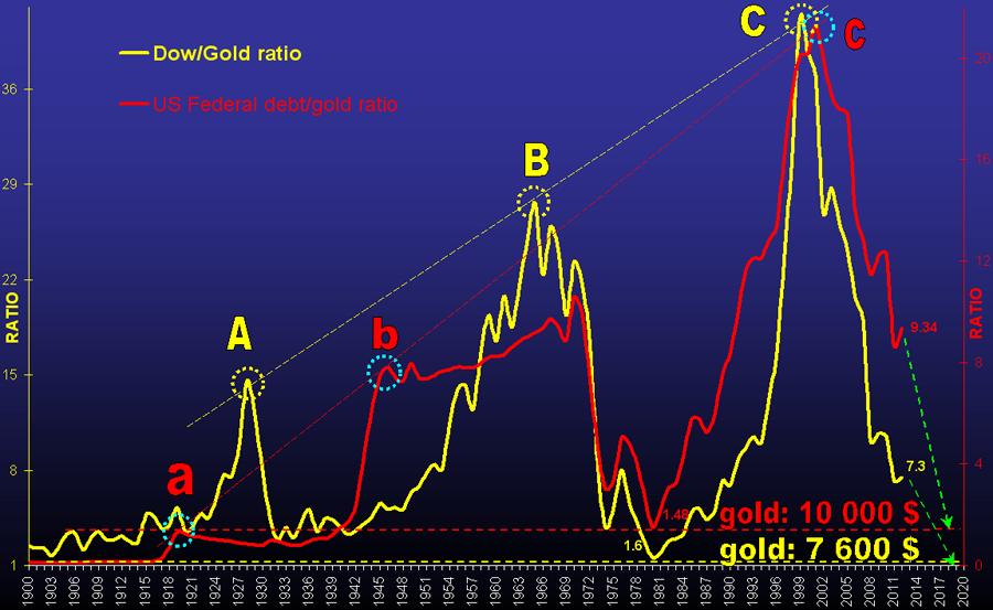 prévisions cours de l'or 2013 -2014 Gold-u10