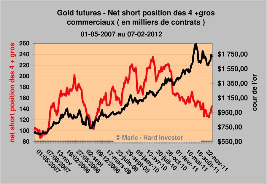 Marché or et argent /Comex / positions des bullions banks / infos en mensuel - Page 3 Gold_410