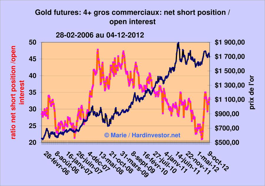 Marché or et argent /Comex / positions des bullions banks / infos en mensuel - Page 3 Gold_412