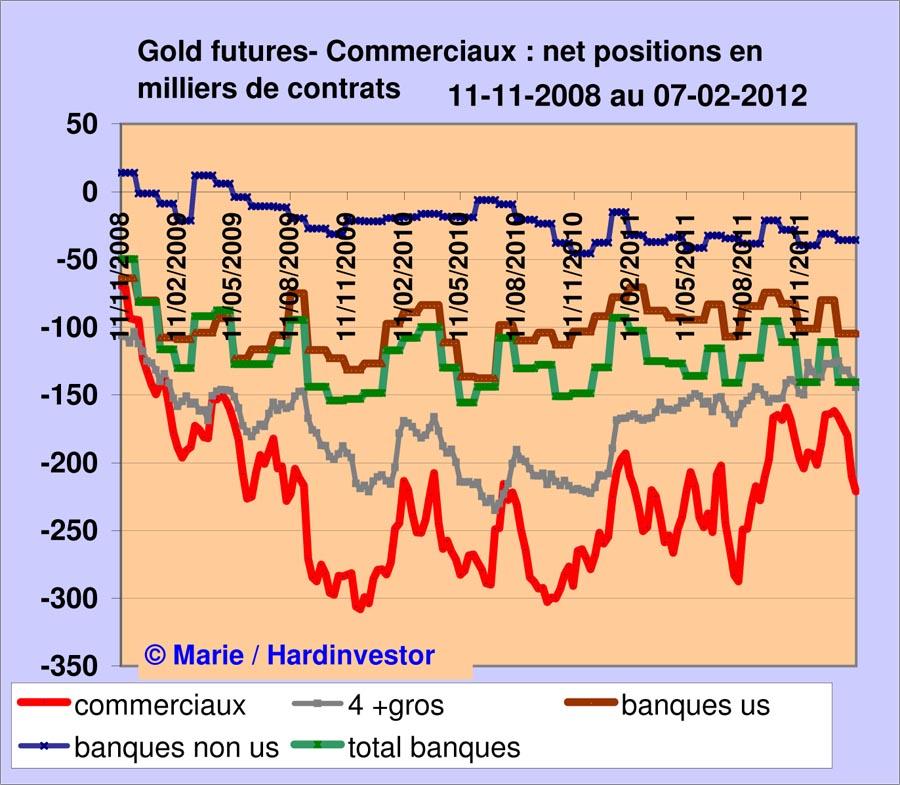 Marché or et argent /Comex / positions des bullions banks / infos en mensuel - Page 3 Gold_b12