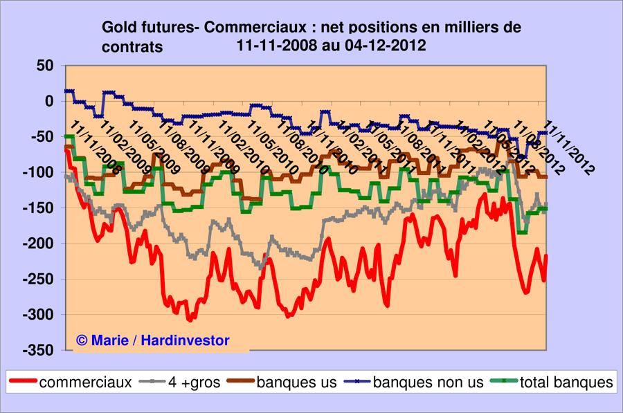 Marché or et argent /Comex / positions des bullions banks / infos en mensuel - Page 3 Gold_b13
