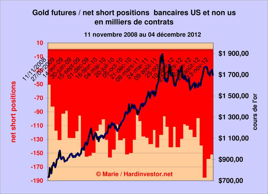 Marché or et argent /Comex / positions des bullions banks / infos en mensuel - Page 3 Gold_b14