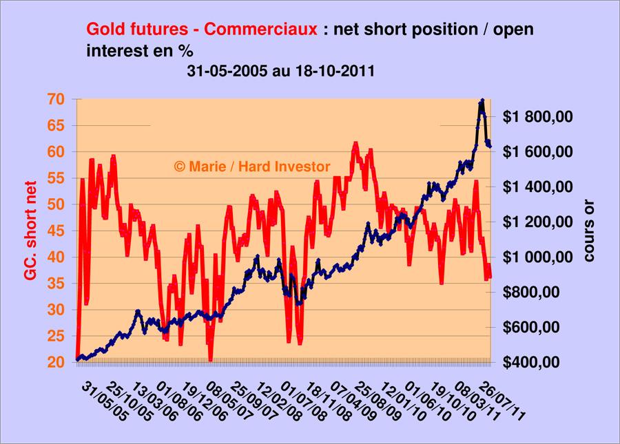 Comex / Cots futures or et argent suivi depuis le  18-10 -2011 Gold_c10