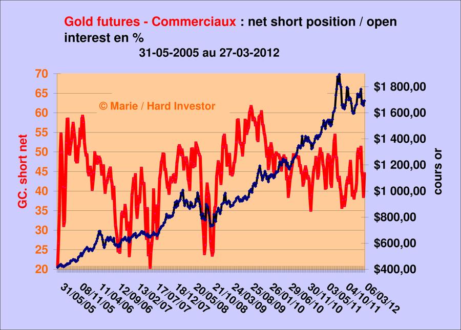 Futures de l'argent / fil suivi après l'alerte du 28 février Gold_c10