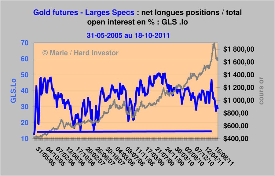 Comex / Cots futures or et argent suivi depuis le  18-10 -2011 Gold_l11