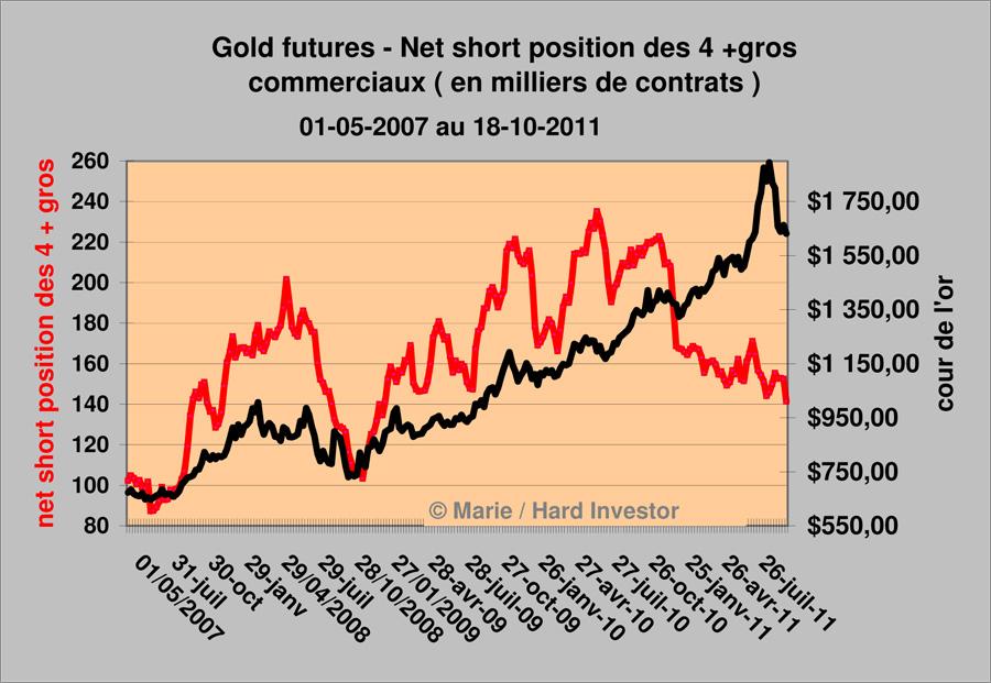 Comex / Cots futures or et argent suivi depuis le  18-10 -2011 Gold_n10