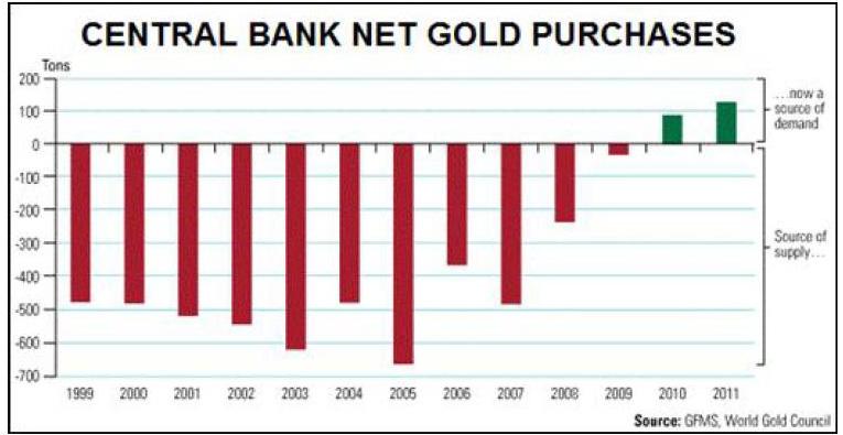 achats d'or par les Banques centrales s'accélérent  Graph_10