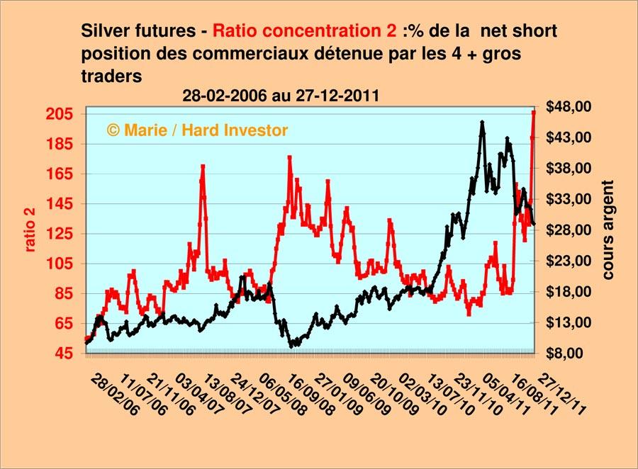 Comex / Cots futures or et argent suivi depuis le  18-10 -2011 Gros_s10