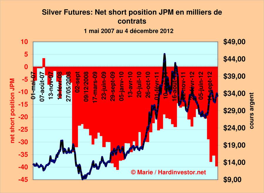 Marché or et argent /Comex / positions des bullions banks / infos en mensuel - Page 3 Jpm_no10