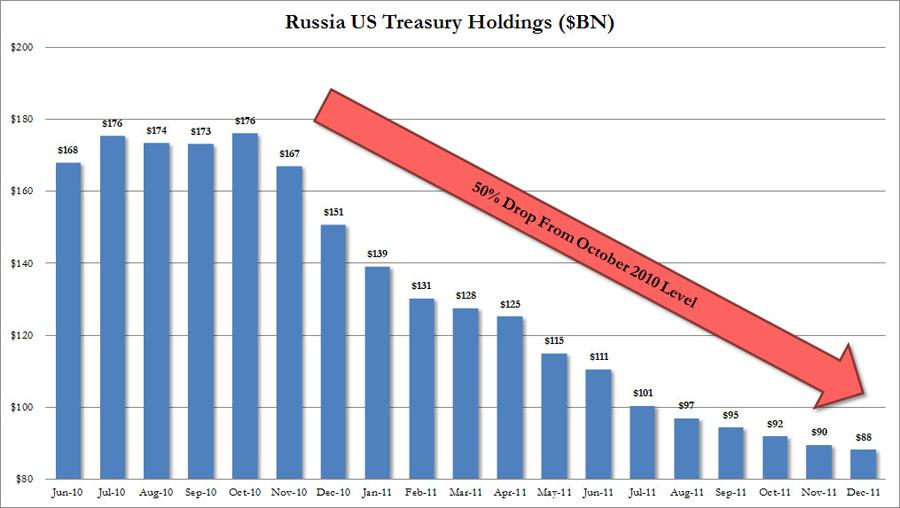 Bons du trésor US /détenteurs étrangers  Russia10
