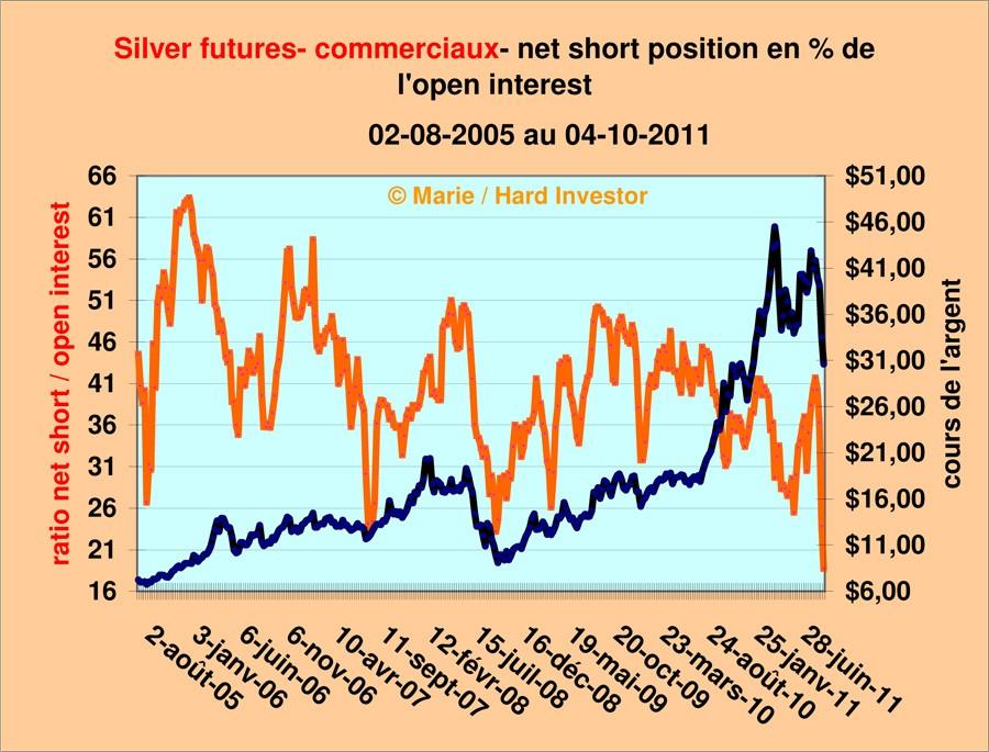 signal Achat fort sur l'argent par le COT Silver12