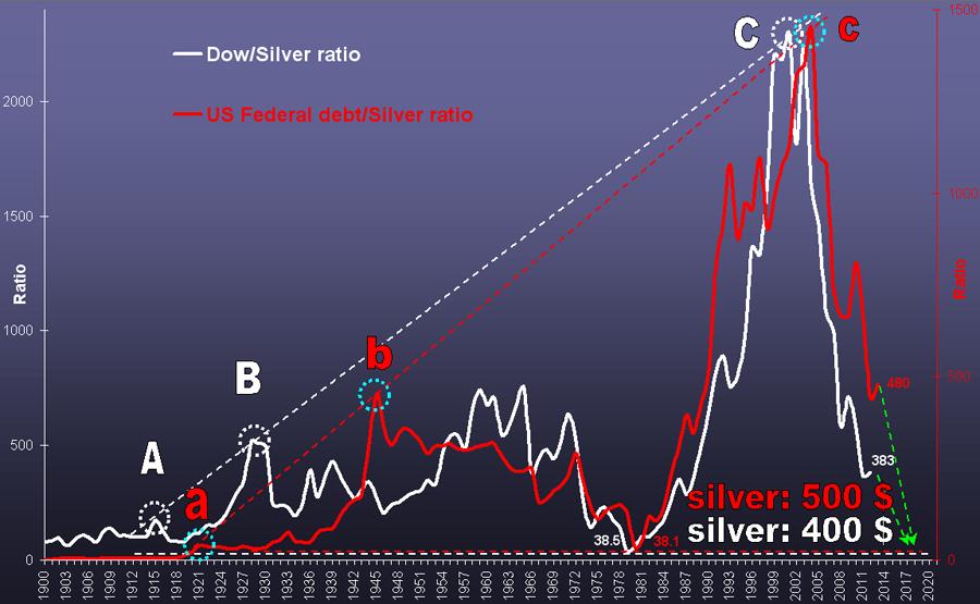 prévisions cours de l'or 2013 -2014 Silver12