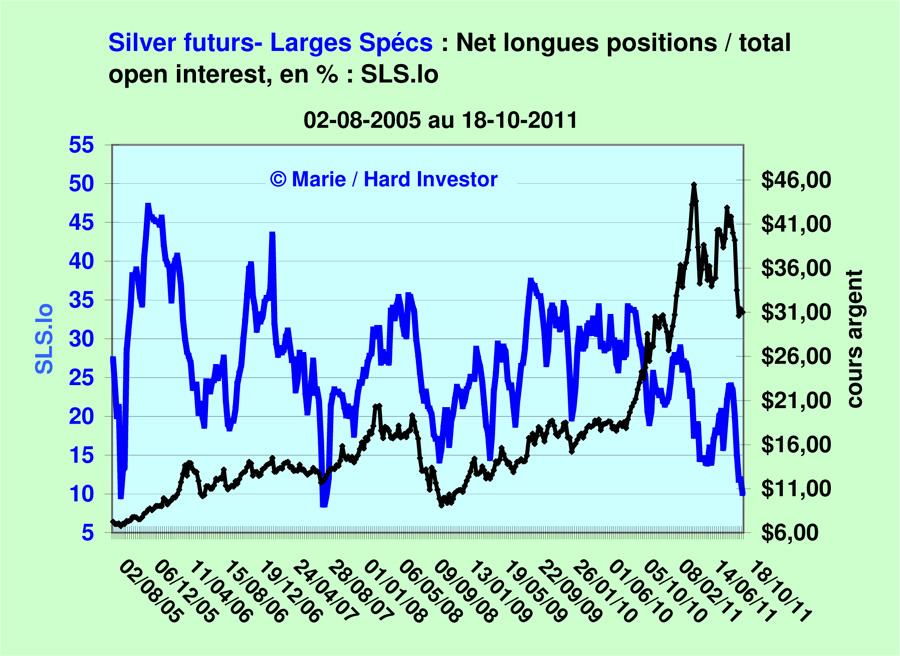 Comex / Cots futures or et argent suivi depuis le  18-10 -2011 Silver18