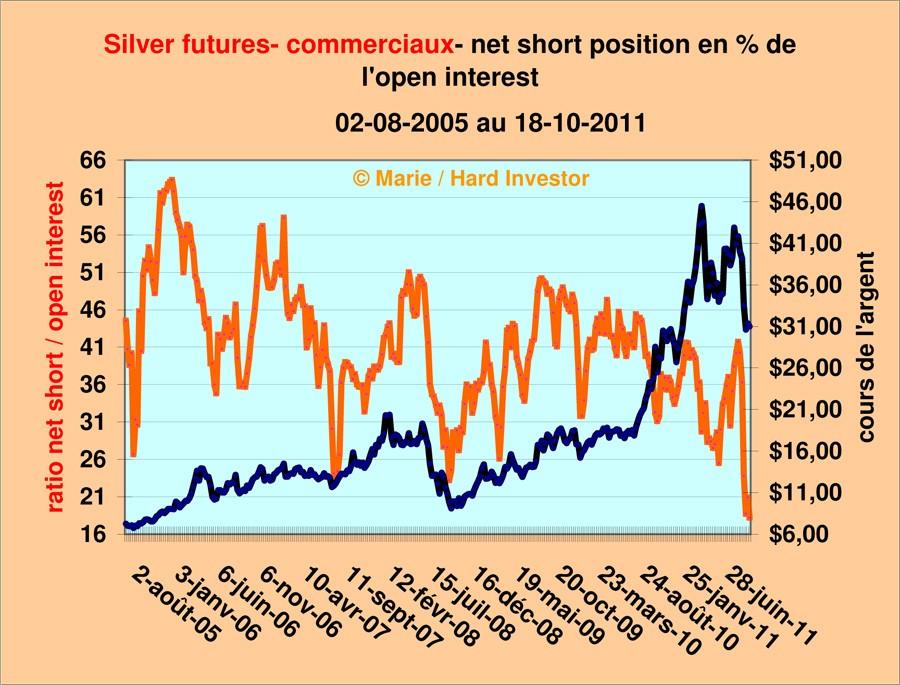 Comex / Cots futures or et argent suivi depuis le  18-10 -2011 Silver19