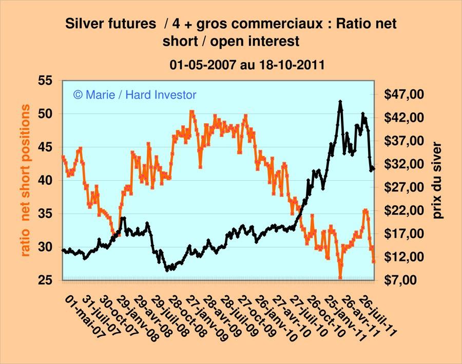 Comex / Cots futures or et argent suivi depuis le  18-10 -2011 Silver20