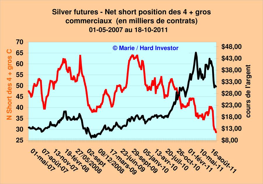 Comex / Cots futures or et argent suivi depuis le  18-10 -2011 Silver21