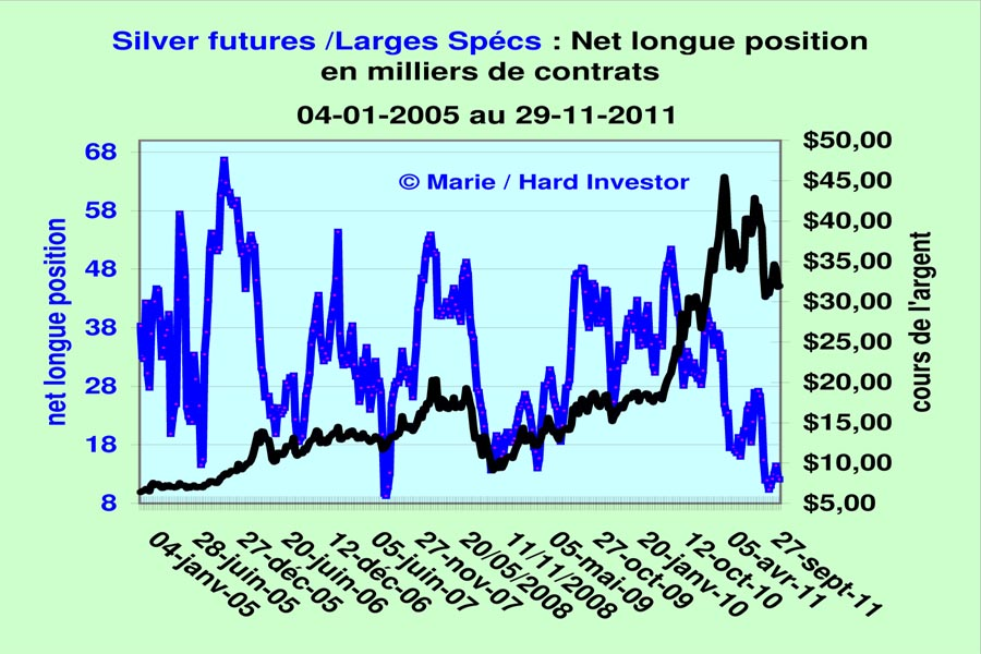 Comex / Cots futures or et argent suivi depuis le  18-10 -2011 Silver23